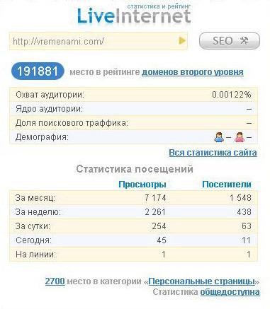 статистика LiveInternet за месяц