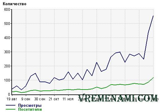 график посещаемости блога
