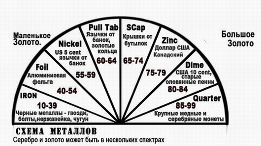 шкала металлов МХ300