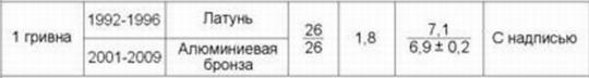 таблица стандартных размеров 1 грн.