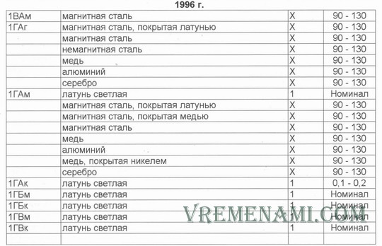 цена в у.е. 10 коп. 1996г. сводная таблица
